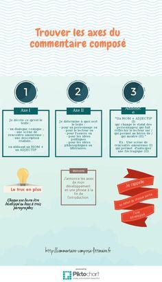 Trouver les axes du commentaire composé | Piktochart Infographic Editor