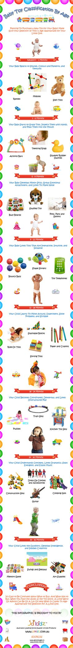 Baby Toy Classification By Age