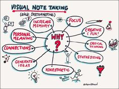 Visual notetaking can be an important tool for students to synthesize information, create connections, and demonstrate their understanding of difficult concepts, writes arts educator Sherrill Knezel.