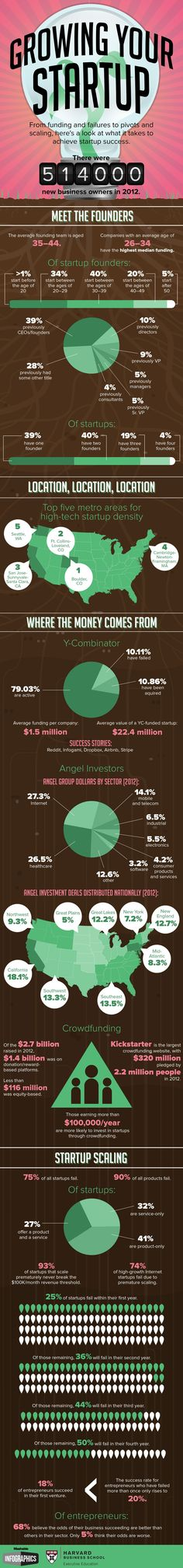 An infographic examining some of the factors that contribute to startup success.