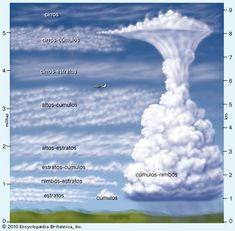 Multimídia: nuvem | Britannica Escola Online. VMD: The name cloud types