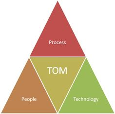 StrategicCoffee: How to design a Target Operating Model (TOM)