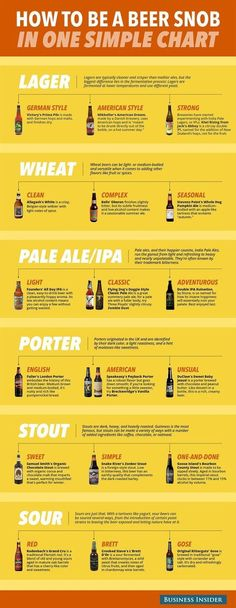 Brew-Boss Electric Home Brewing: Beer Chart