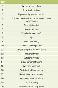 ACSM releases #fitness trends for 2017
