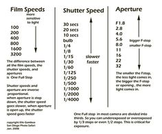 photography aperture and shutter speed relationship questions