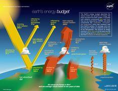 NASA - Earth's Energy Budget