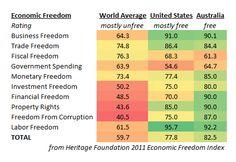 28 Economics Ideas Graphing Economics Economic Freedom