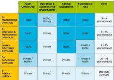 Public v Private