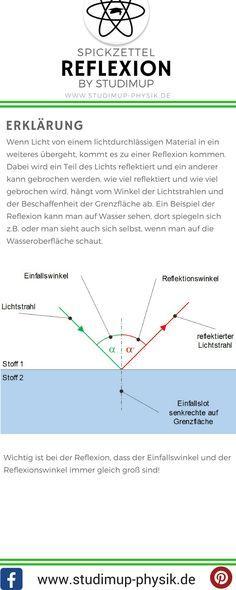 Spickzettel zur Reflexion von Licht. Physik einfach lernen mit Studimup.