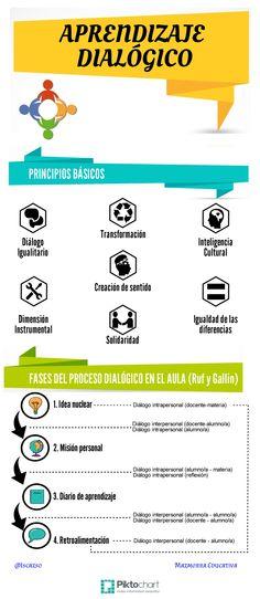 Aprendizaje dialógico: principios y propuesta para el aula de Ruf y Gallin.