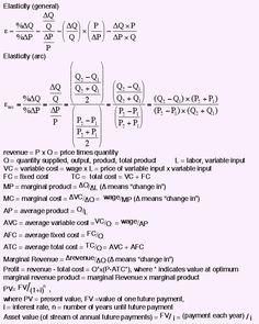 Key Formula Sheet for Microeconomics