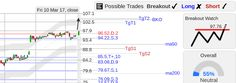 StockConsultant.com - $RCL (RCL) Royal Caribbean Cruises stock strong day w/ narrow range breakout watch, analysis chart