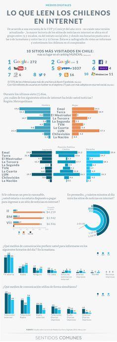 Lo que leen los chilenos en Internet - Sentidos Comunes | Infografía