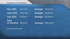 07/13/2015 - Drier than the desert, Saskatoon's lack of rainfall breaks records