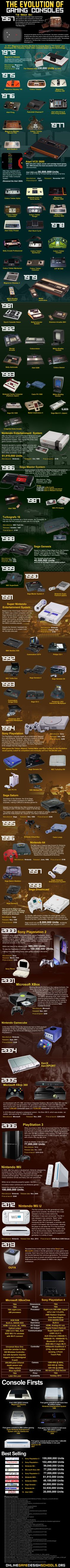 The Evolution of Gaming Consoles: From 1967 to 2013