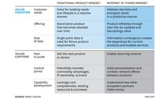 iot business value model