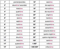 Nombres ordinaux http://lefildufle.wordpress.com/2012/03/16/les-nombres-ordinaux/