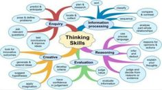 David Didau blogs: What are 'thinking skills' and can we teach them?