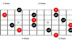 Learn how to map out the fretboard and be able to play in any key using a few basic open-position chord shapes.