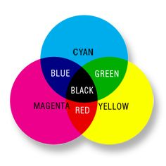 Basic color wheel is methodology used in offset printing  where we can see inks and their interdependance