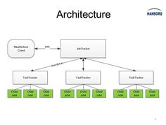 Architecture MapReduce             RPC                                                  JobTracker   Client               ...