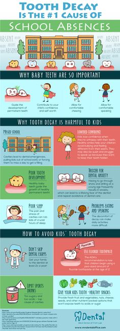 Infographic: Why Pediatric Tooth Decay is a Big Problem #kids #teeth #dentalhealth #school #absent