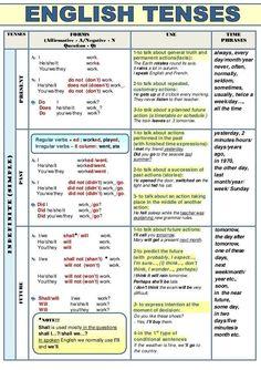 English Verb Tenses Chart By Eduard Lisogor How To Make Tense Chart In English Grammar Chart, English Grammar Tenses, Teaching English Grammar, English Grammar Worksheets, English Verbs, English Writing Skills, English Vocabulary Words, Learn English Words, English Phrases