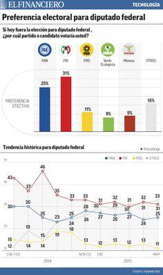 Esta es la preferencia electoral para diputado federal, según encuesta El Financiero-Parametría. 03/06/2015