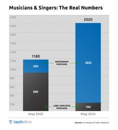 Massive Growth In Independent Musicians & Singers Over The Past Decade