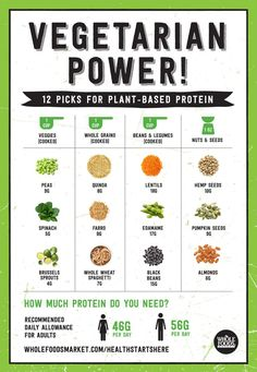 Make sure you're getting enough protein from your vegetarian and/or vegan diet! Make sure you're getting enough protein from your vegetarian and/or vegan diet! Vegan Foods, Vegan Vegetarian, Vegetarian Recipes, Healthy Recipes, How To Go Vegetarian, Vegetarian Italian, How To Become Vegetarian, Vegetarian Lifestyle, Raw Vegan