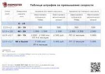 http://pddmaster.ru/pdd/skorostnoj-rezhim-v-gorode-pravila-novovvedeniya-shtrafy.html