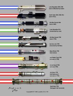 Les sabres laser de Star Wars en photo - La boite verte