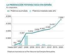 Producción fotovoltaica en España 2007-2012