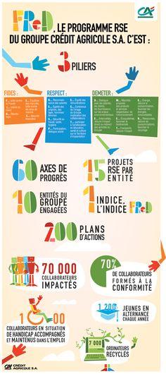 la démarche RSE du groupe Crédit Agricole S.A. en infographie