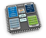 The Atmel® SAM3X ARM® Cortex™-M3 Flash-based microcontroller (MCU) brings more connectivity to the SAM3 family by adding Ethernet, dual CAN and high-speed USB (HS USB) MiniHost and device with on-chip physical layer (PHY).