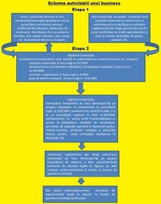 Ghid practic de autorizare a unei afaceri: avize, acorduri, demersuri. Descarca documentul - HowTo - StartupCafe.ro