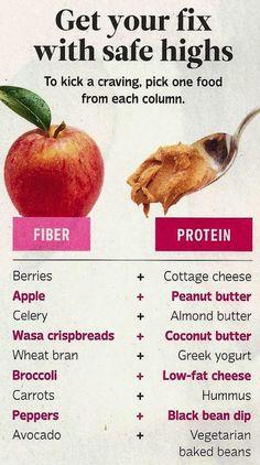 Fiber + protein chart