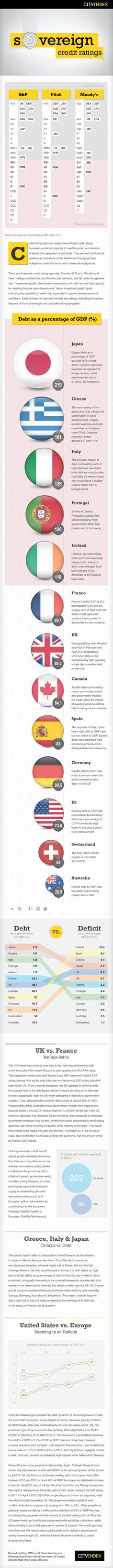 Trading infographic : Sovereign Ratings Infographic   City Index