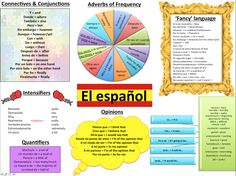 Modern Language Musings: Improving Spanish Writing. #Learning Spanish #Spanish Language #Spanish writing skills