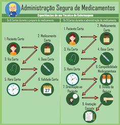 Chemistry Classroom, Diabetes Mellitus, School Motivation, Med School, Radiology, Nurse Life, Study Tips, Pharmacy, Clinic