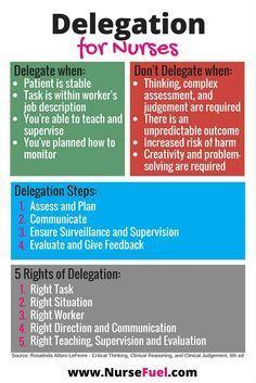 Delegation for Nurses - http://www.NurseFuel.com
