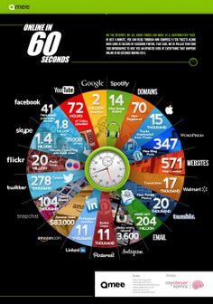 Cosa succede sul Web in 60 secondi!