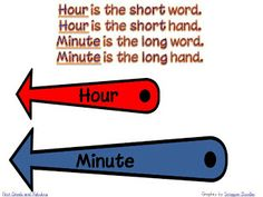 This is how I've taught my kids to notice the difference between hour and minute hand
