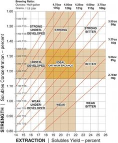 brewing control chart - Google Search