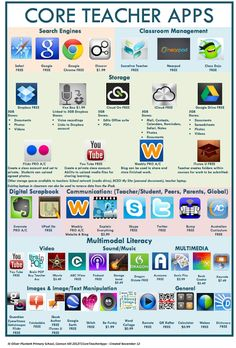 Core Teacher Apps - Two Wonderful Visual Lists of Educational iPad Apps for Teachers and Students ~ Educational Technology and Mobile Learning Teacher Tools, Teacher Resources, Teacher Apps, Teacher Librarian, Teacher Storage, Primary School Teacher, Learning Apps, Mobile Learning, Learning Skills