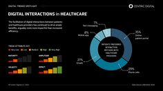The facilitation of digital interactions between patients and healthcare providers has continued to drive ample benefits, arguably none more impactful than increased efficiency.