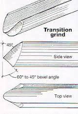 Bowl gouge - fingernail grind