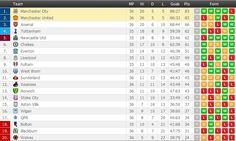 English Premier League standings after Man City 1-0 Man Utd. www.FlashScore.com/match/AJnL6TBt/