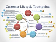 How to make customer journey maps for maintaining an entire arc of engagement.