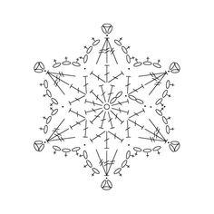 snowflake 358 - 1 schema, chart